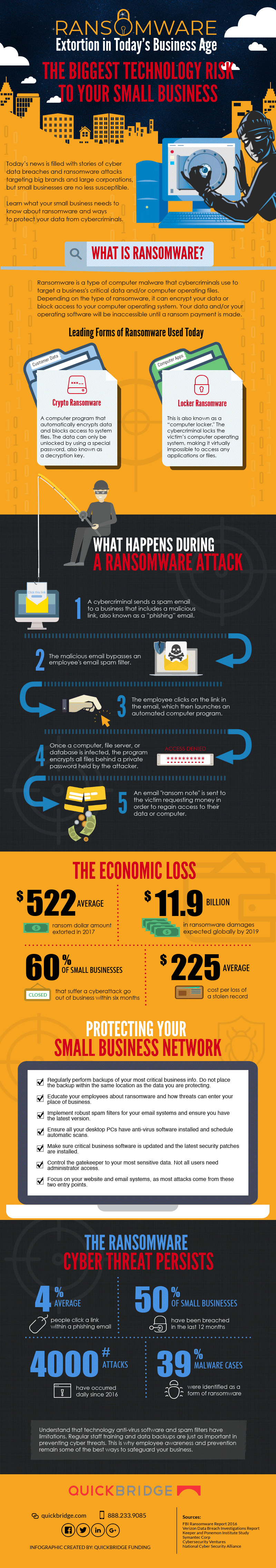 infographic on small business ransomware attacks